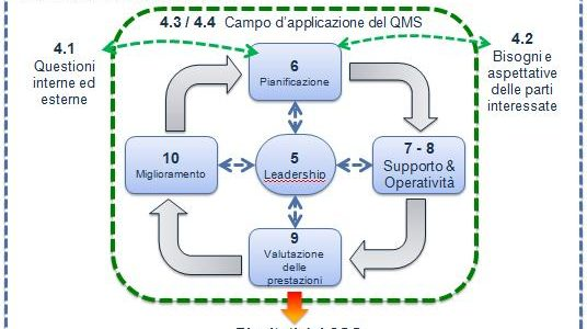 6 Vantaggi Principali Applicando i Principi della ISO 9001:2015