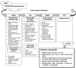 Processo decisionale PDCA
