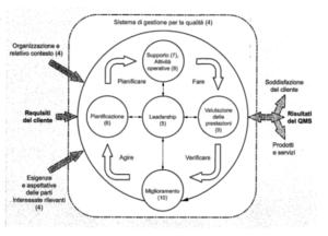 Modello di Esempio a diagrammi di flusso di un SGQ basato sui processi (tratta dalla ISO 9001:2015)