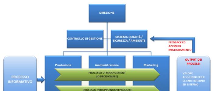"""""""Approccio per processi"""": 4° Principio della ISO 9001:2015, non vi può essere gestione per la qualità in assenza di questo principio"""