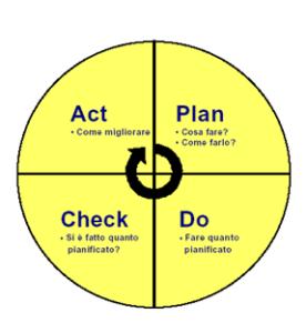 esempio grafico modello PDCA
