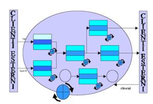 Approccio per Processi - Struttura Organizzativa Per Processi - Lavorare per Processi - Flow Chart Diagrammi di Flusso