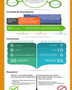 ISO 9001:2015 vs 2008: cosa cambia? Ecco le differenze tra le 2 versioni…