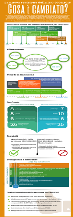ISO 9001:2015 vs 2008 Cosa cambia nella ISO 9001:2015 rispetto alla ISO 9001:2008