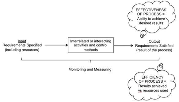 Integrazione Della Gestione Del Rischio (Risk Based Thinking) Con L'approccio Per Processi