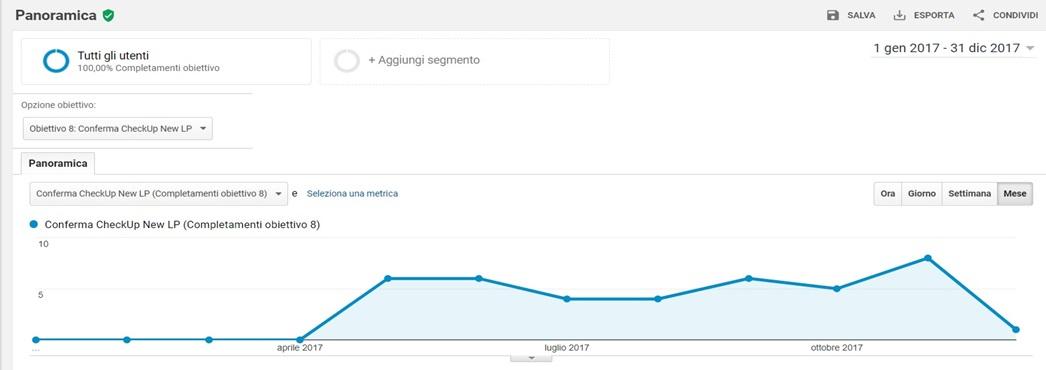 EQM - Digital Marketing - Aumentare Conversioni - Aumentare Contatti Clienti e Vendite