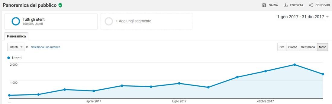 EQM - Digital Marketing - Aumentare Traffico Web - Aumentare Visitatori - Aumentare Utenti Sito