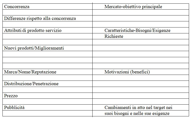 Posizionamento Aziendale - Posizionamento di Marketing - Posizionamento Strategico - Matching